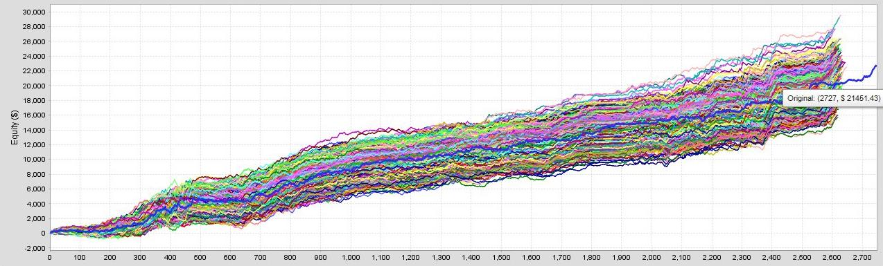 AI Capital Monte Carlo - Resampling