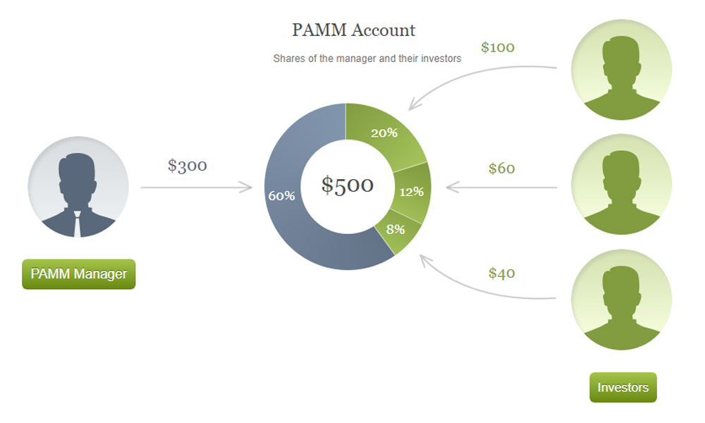 PAMM Account Participants